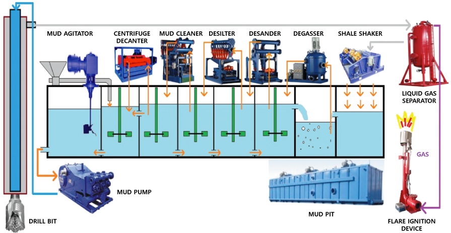 Mud-Handling-and-Treatment-System